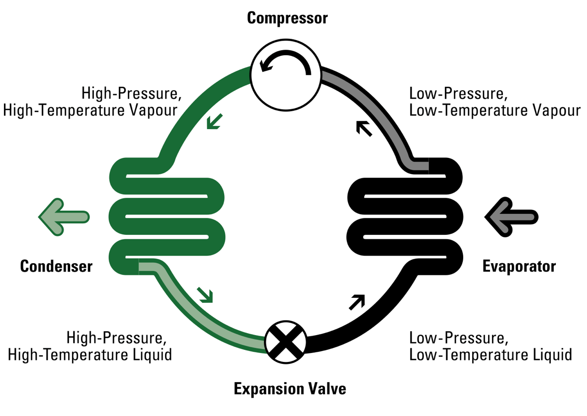DX refrigeration cycle