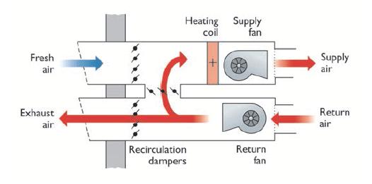 Mechanical ventilation in buildings